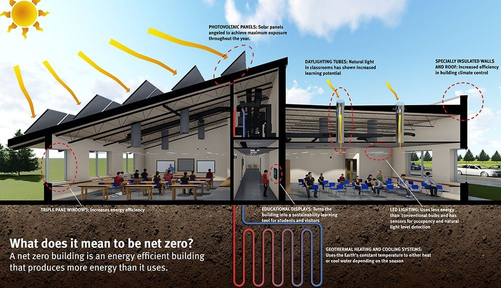 Fort Totten School To Be First Net Zero School On Tribal